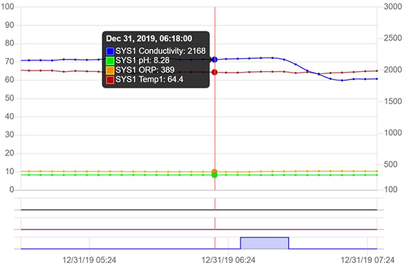 WebAdvantage3 Zoom Chart